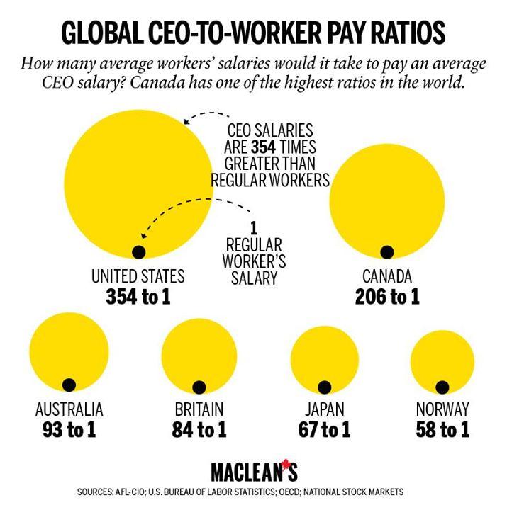 CEO Ratios
